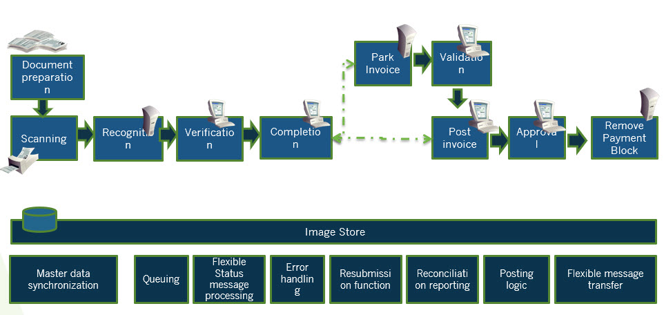Factuur scanning, factuurgoedkeuring, invoice management en boeking voor SAP
